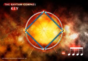 Rhythm Compass poster